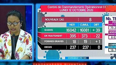 Coronavirus - Madagascar : Situation du 12 Octobre 2020