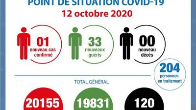 Coronavirus - Côte d'Ivoire : Point de la situation COVID-19 du 12 octobre 2020