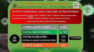 Coronavirus - Zambia: Daily status update (13th October 2020)