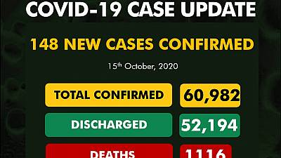 Coronavirus - Nigeria: COVID-19 case update (15 October 2020)