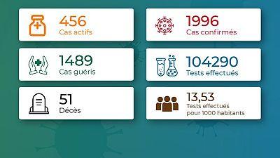 Coronavirus - Togo : Chiffres mis à jour le 15 octobre 2020