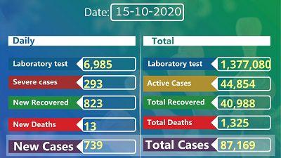 Coronavirus - Ethiopia: COVID-19 reported cases in Ethiopia (15 October 2020)
