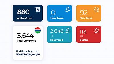 Coronavirus - Gambia: Daily Case Update as of 15th October 2020