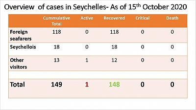 Coronavirus - Seychelles: Overview of Cases in Seychelles as of 15th October 2020