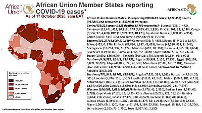 Coronavirus: African Union Member States reporting COVID-19 cases as of 17 October 2020, 9 am EAT