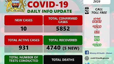 Coronavirus - Malawi: COVID-19 Daily Information Update (17th October 2020)