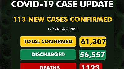 Coronavirus - Nigeria: COVID-19 case update (17th October 2020)