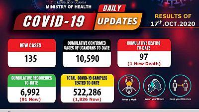 Coronavirus - Uganda: Daily COVID-19 update (17th October 2020)