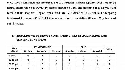 Coronavirus - Eswatini: COVID-19 Update ( 18th October 2020)