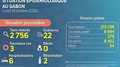 Coronavirus - Gabon : Situation Épidémiologique au Gabon (19 octobre 2020)