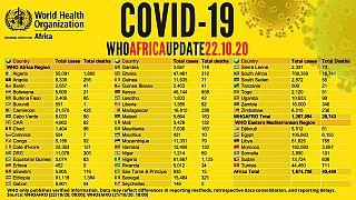 Coronavirus - Afrique : mise à jour COVID-19 (22 octobre 2020)