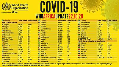 Coronavirus - Africa: COVID-19 Update (22 October 2020)
