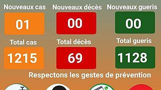 Coronavirus - Niger : Bilan évolutif du 22 octobre 2020