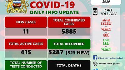 Coronavirus - Malawi: COVID-19 Daily Information Update (23rd October 2020)