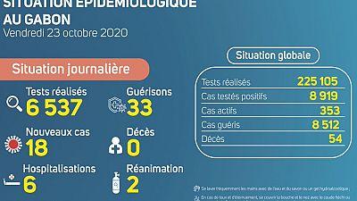 Coronavirus - Gabon : Situation Épidémiologique au Gabon (23 octobre 2020)