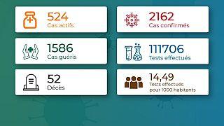 Coronavirus - Togo : Chiffres mis à jour le 23 octobre 2020