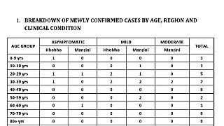 Coronavirus - Eswatini: COVID-19 Update (23rd October 2020)