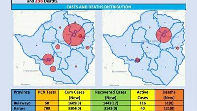 Coronavirus - Zimbabwe: COVID-19 Update (23 October 2020)