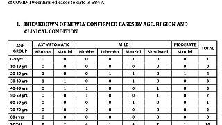 Coronavirus - Eswatini: Minister of Health Lizzie Nkosi's COVID-19 update on 24 October 2020