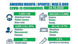 Coronavirus - Rwanda: COVID-19 update (24 October 2020)