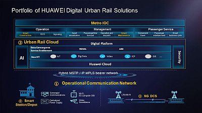 Transforming how we move: Huawei's Urban Rail Cloud Solution