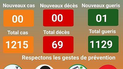 Coronavirus - Niger : Communique du Ministere de la Sante Publique (25 octobre 2020)
