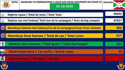 Coronavirus - Burundi : COVID-19 mettre à jour 24 octobre 2020