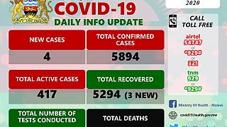 Coronavirus - Malawi: COVID-19 Daily Information Update (26th October 2020)