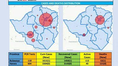 Coronavirus - Zimbabwe: COVID-19 Update (25 October 2020)
