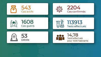 Coronavirus - Togo : Chiffres mis à jour le 26 octobre 2020