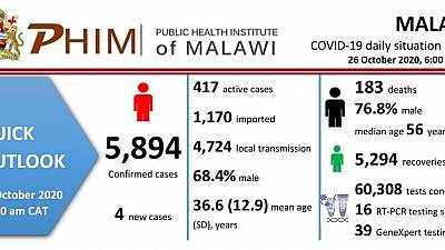 Coronavirus - Malawi: COVID-19 daily situation report (26 October 2020)