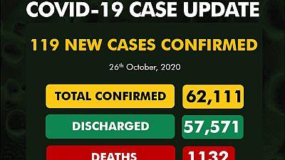 Coronavirus - Nigeria: COVID-19 case update (26 October 2020)