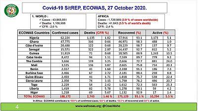 Coronavirus - ECOWAS: COVID-19 update (27 October 2020)