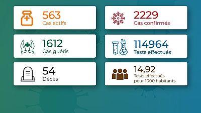 Coronavirus - Togo : Chiffres mis à jour le 27 octobre 2020