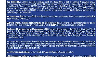 Coronavirus - République Démocaratique du Congo : Mise à jour COVID-19 (27 octobre 2020)