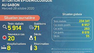 Coronavirus - Gabon : Situation Épidémiologique au Gabon (28 octobre 2020)