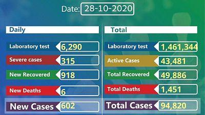 Coronavirus - Ethiopia: COVID-19 reported cases in Ethiopia (28 October 2020)