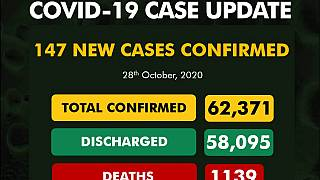 Coronavirus - Nigeria: COVID-19 case update (28 October 2020)