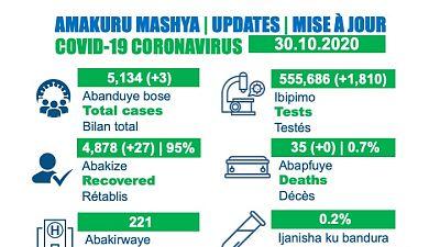 Coronavirus - Rwanda : Mise à jour du cas COVID-19 (30 octobre 2020)