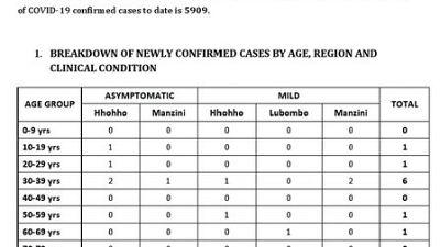 Coronavirus - Eswatini: Minister of Health Lizzie Nkosi's COVID-19 update on 30 October 2020