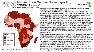 Coronavirus: African Union Member States reporting COVID-19 cases as of 30 October 2020, 6 pm EAT