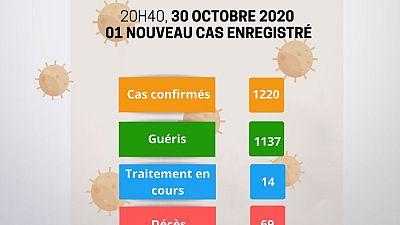 Coronavirus - Niger : Mise à jour COVID-19 du 30 octobre 2020