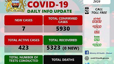 Coronavirus - Malawi: COVID-19 Daily Information Update (31st October 2020)