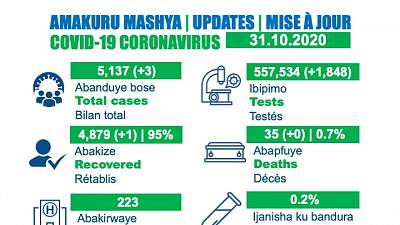Coronavirus - Rwanda : Mise à jour du cas COVID-19 (31 octobre 2020)