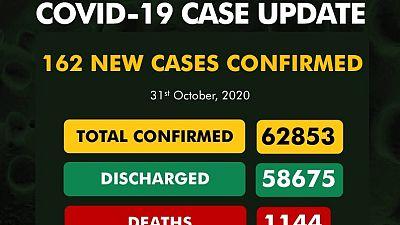 Coronavirus - Nigeria: COVID-19 case update (31 October 2020)