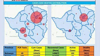 Coronavirus - Zimbabwe: COVID-19 Update (31 October 2020)