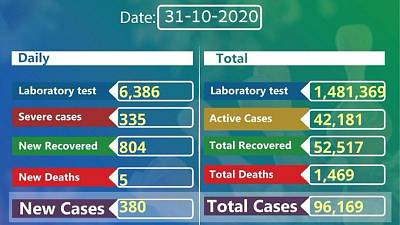 Coronavirus - Ethiopia: COVID-19 reported cases in Ethiopia (31 October 2020)