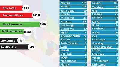 Coronavirus - Kenya: COVID-19 updates (31 October 2020)