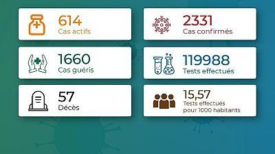 Coronavirus - Togo : Chiffres mis à jour le 31 octobre 2020