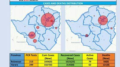 Coronavirus - Zimbabwe: COVID-19 Update (1 November 2020)